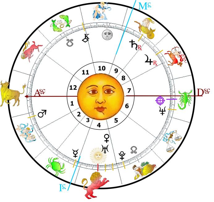 Zodíaco: 12 estágios daPersonalidade